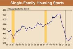 Housing Starts Have Plummeted
