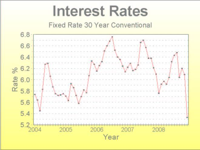 Interest Rates Have Plummeted.