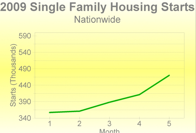 Annualized Housing Starts Continue to improve in 2009
