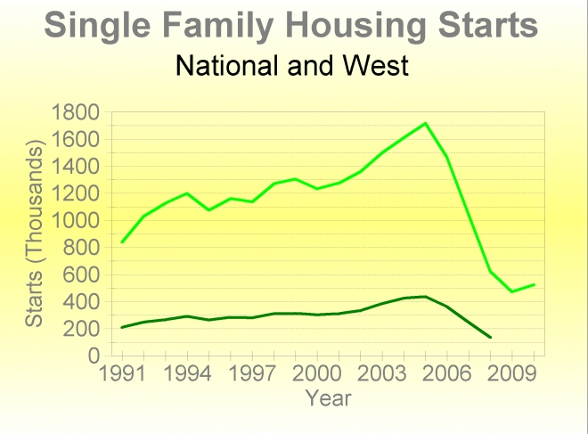Nationwide (top) and Western (bottom) housing starts.