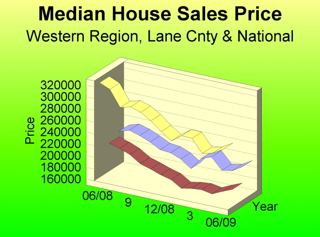 Median House Prices up for Last 3 Months