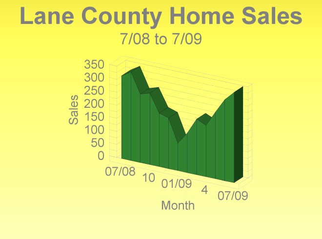 Lane County Home Sales up over 10%