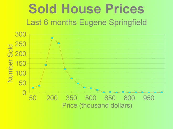 House Prices in Eugene Springfield Oregon.