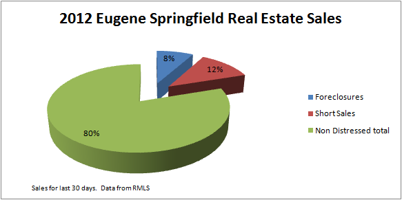 Foreclosure and Short Sales in Eugene Oregon