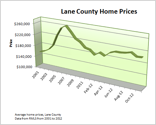 House prices in greater Eugene Springfield Oregon