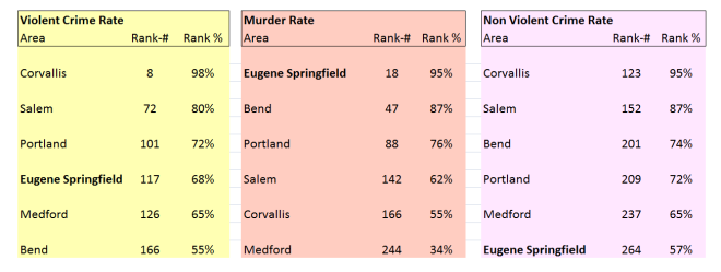 Crime Rates for Eugene Springfield