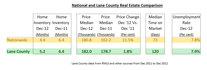 Lane County vs. National real estate trends