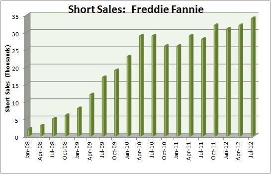 Fannie & Freddie Short Sales:  2012