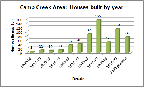 Time of building along Camp Creek.