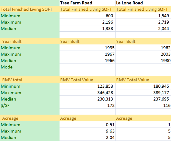 Real Estate information for Tree Farm and La Lone Roads.