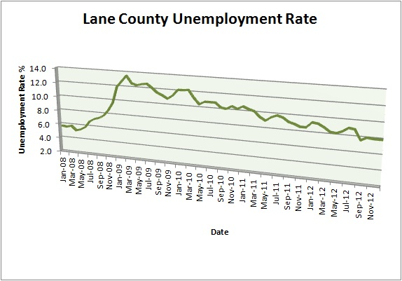 Lane County Unemployment Rate,